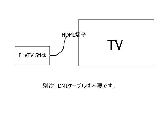 FireTV StickとTVの接続 HDMI接続