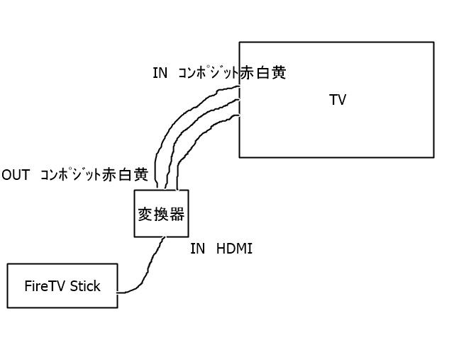 FireTV StickとTVの接続 コンポジット接続